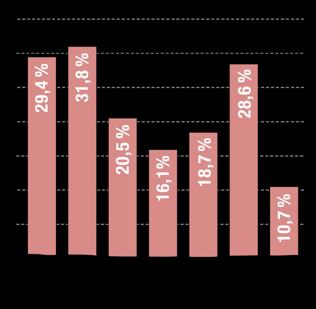 Prozentualer Anteil Flexitarier in sieben europäischen Ländern im Jahr 2020
